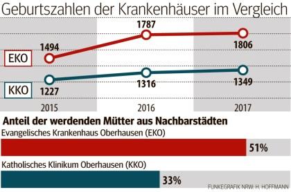Geburtenzahlen Stiegen In Oberhausen Auch 2017 Weiter An Waz De