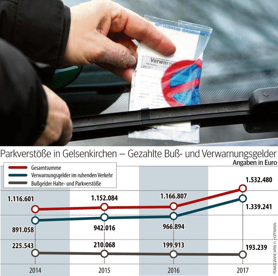 Bußgeldeinnahmen in Gelsenkirchen.
