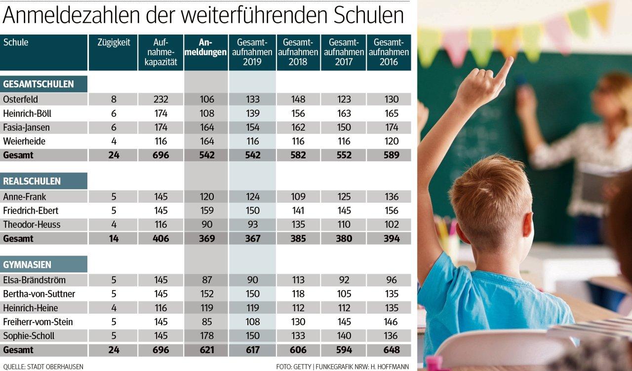 Die Anmelde-Statistik für das Schuljahr 2019/20, Stand 12. März 2019.