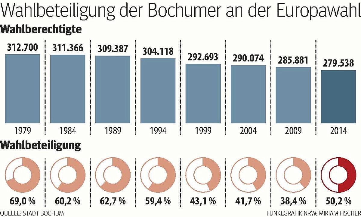 Bochum Grafik Europaserie